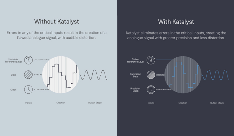 Linn Katalyst - Klimax DS and DSM Upgrade